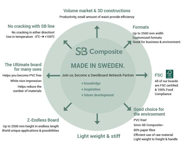 Sales-Points-SB-Composite-PREMIUM